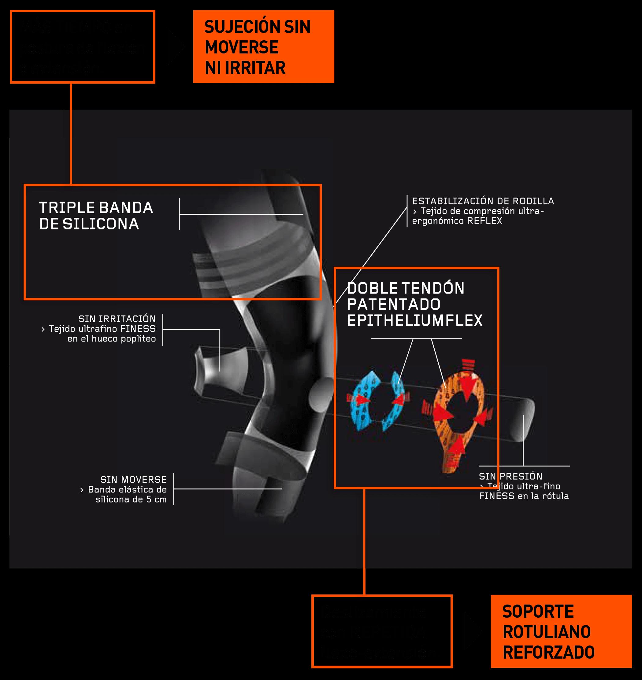 Rodillera que permite más tiempo en postura de flexión sin moverse ni irritar