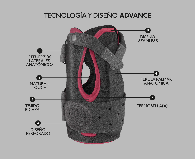 Tecnología y diseño de muñequera palmar advance